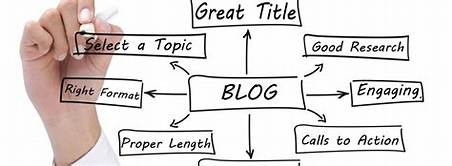 Tips for Writing a Good Post